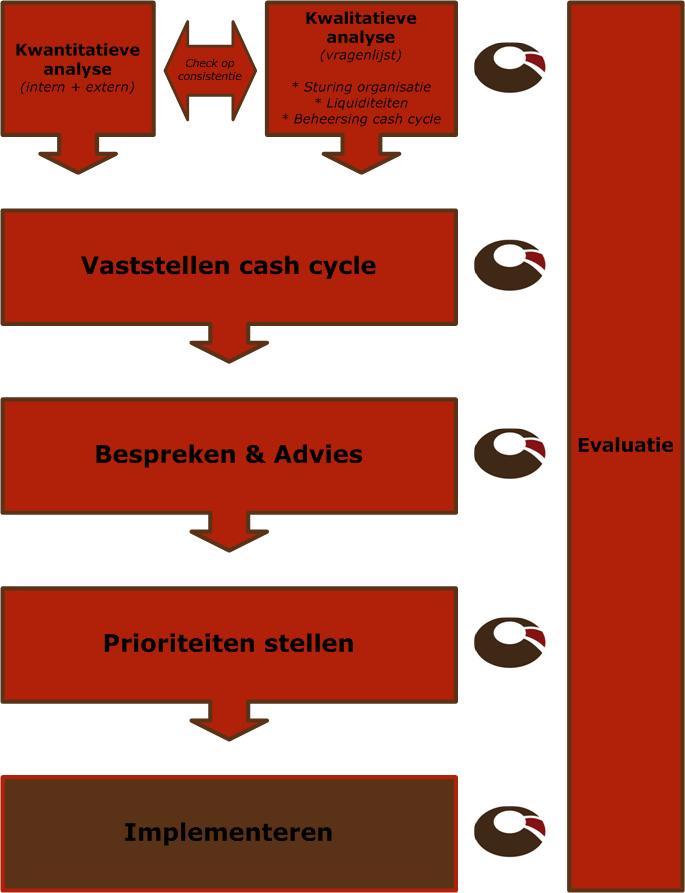 Werkwijze cash flow product Cash in Uitvoering