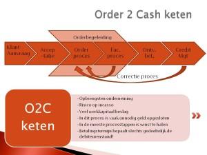 Verkoopketen